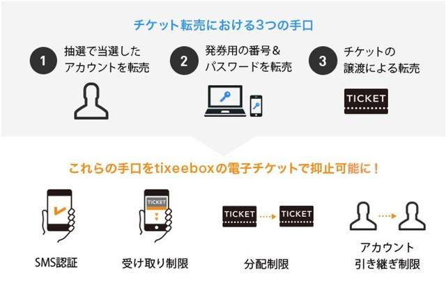 電子チケットアプリ「tixeebox」が転売対策機能を導入 チケット分配やアカウント引き継ぎを制限の画像