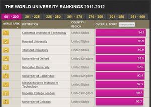 世界大学ランキング発表、1位はカリフォルニア工科大 東大は30位でアジア勢トップ